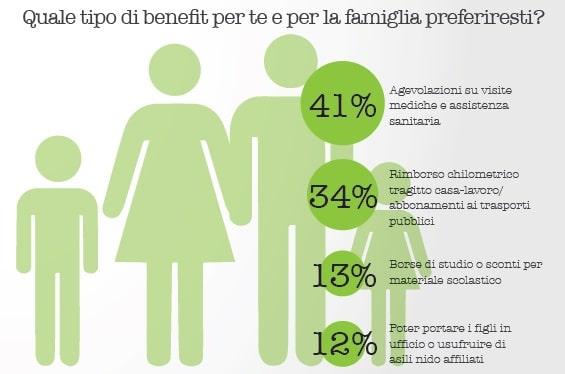 Benefit - Indagine Welfare